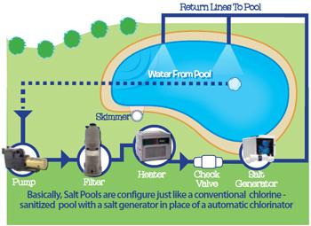 salt-pool-systems