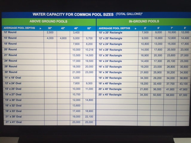 Swimming pool size chart